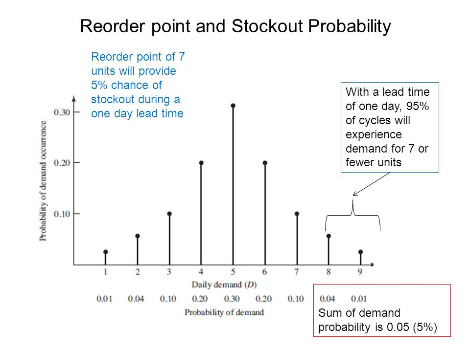 Reorder point and Stockout Probability