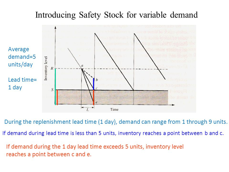 Introducing Safety Stock for variable demand