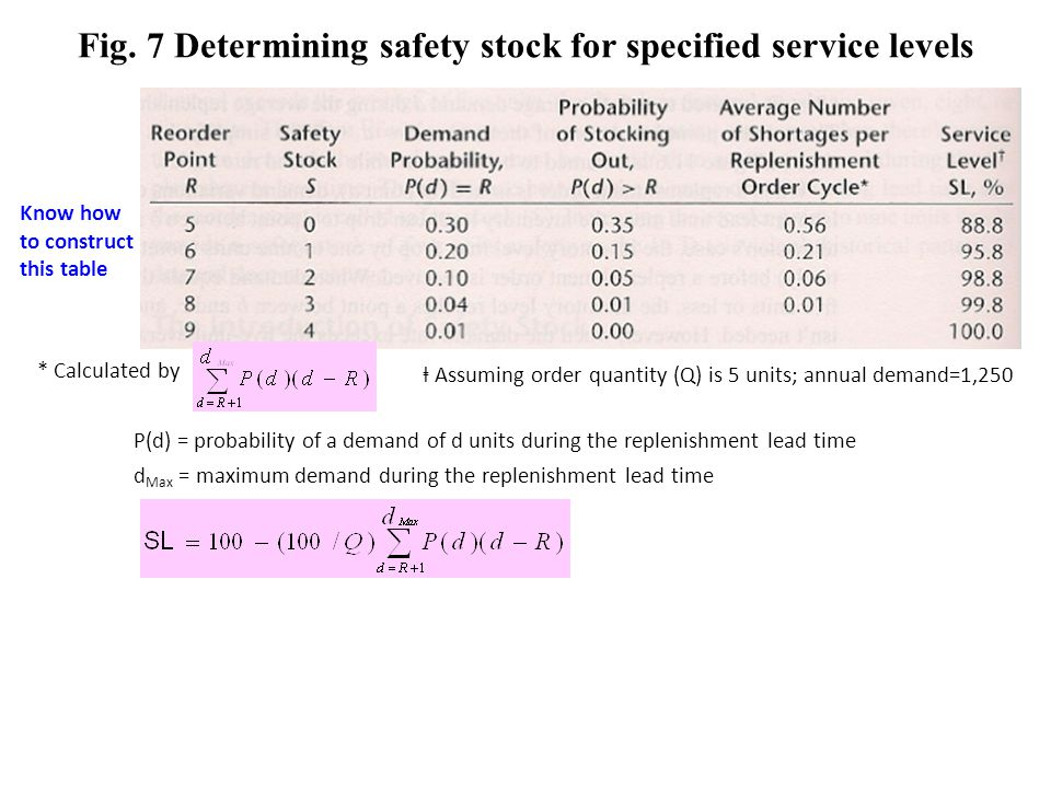 Fig. 7 Determining safety stock for specified service levels