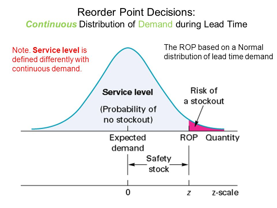 Reorder Point Decisions: Continuous Distribution of Demand during Lead Time