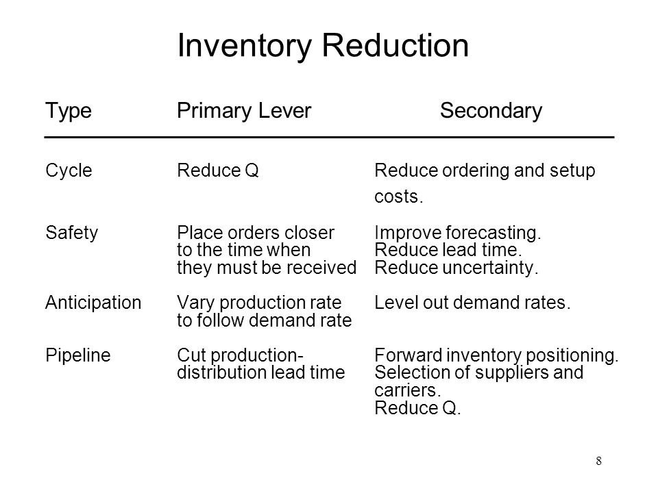 Inventory Reduction Type Primary Lever Secondary