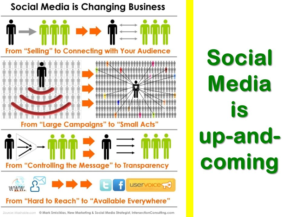 Social Media is up-and-coming