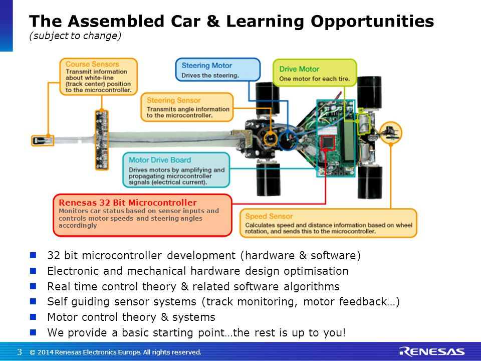 The Assembled Car & Learning Opportunities (subject to change)