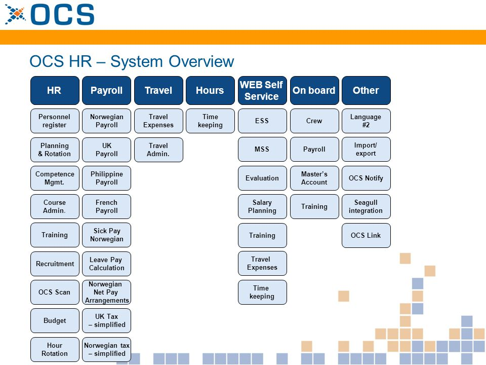 OCS HR – System Overview