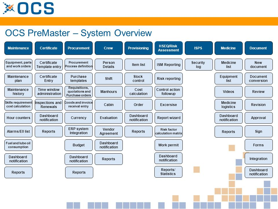 OCS PreMaster – System Overview