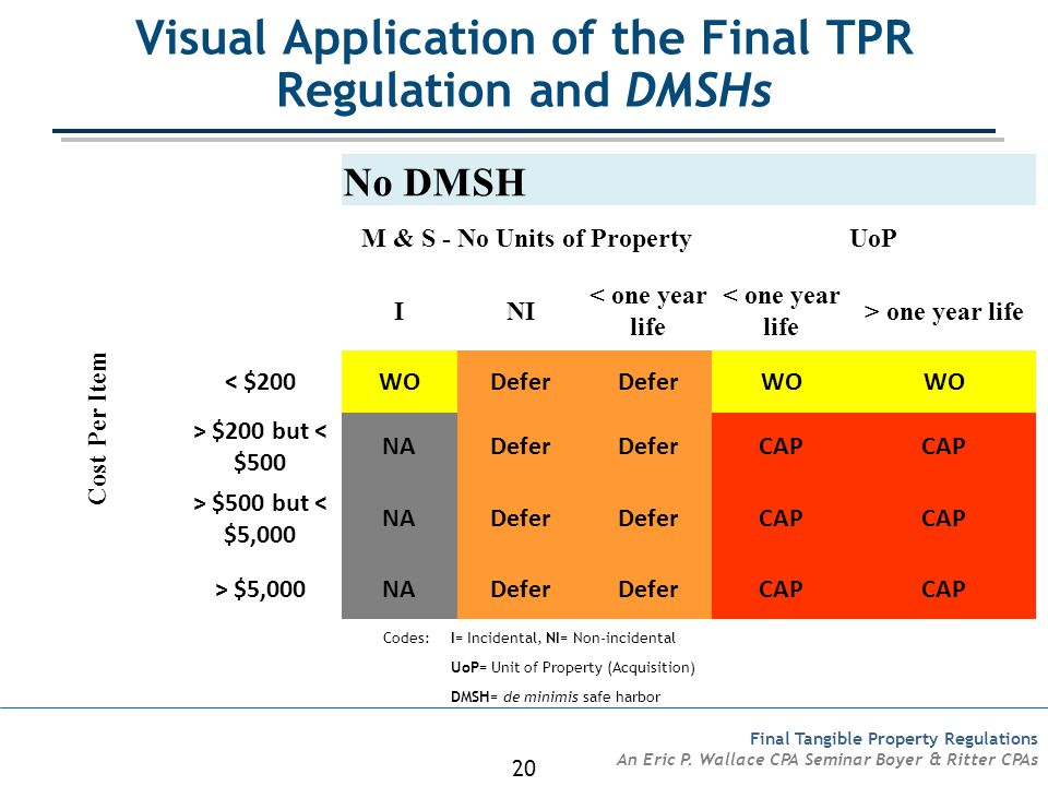 Visual Application of the Final TPR Regulation and DMSHs