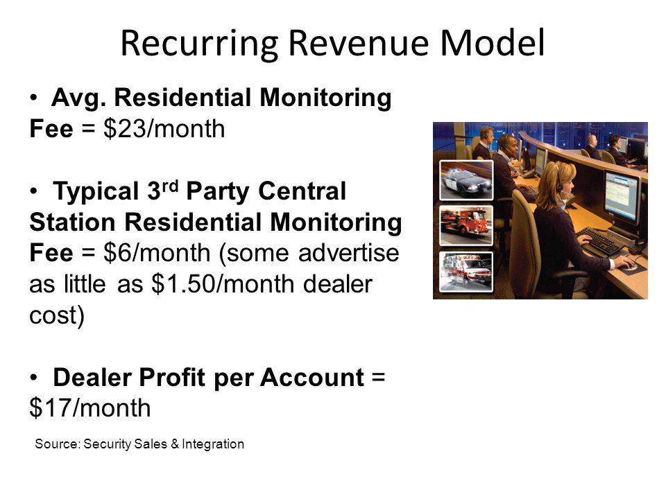 Recurring Revenue Model