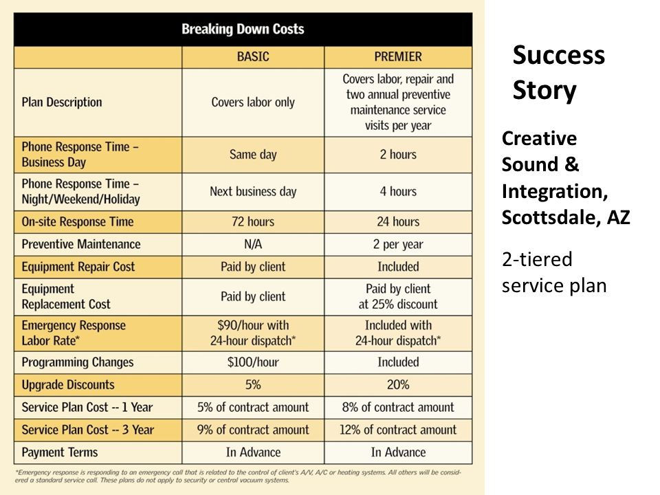 Success Story Creative Sound & Integration, Scottsdale, AZ