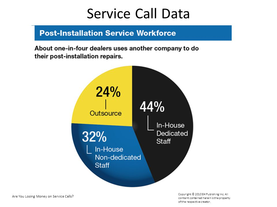 Service Call Data So remember that average of wo service technicians I mentioned. For 44 percent of you , those two guys are dedicated.