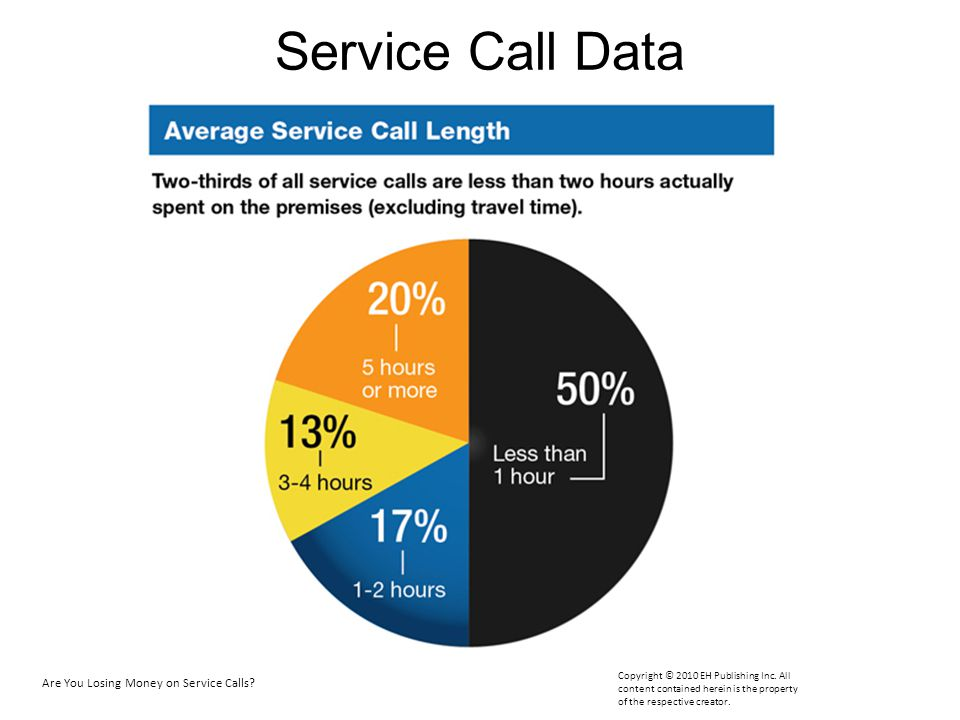 Service Call Data Half of all calls are under one hour, and half are longer. Are You Losing Money on Service Calls