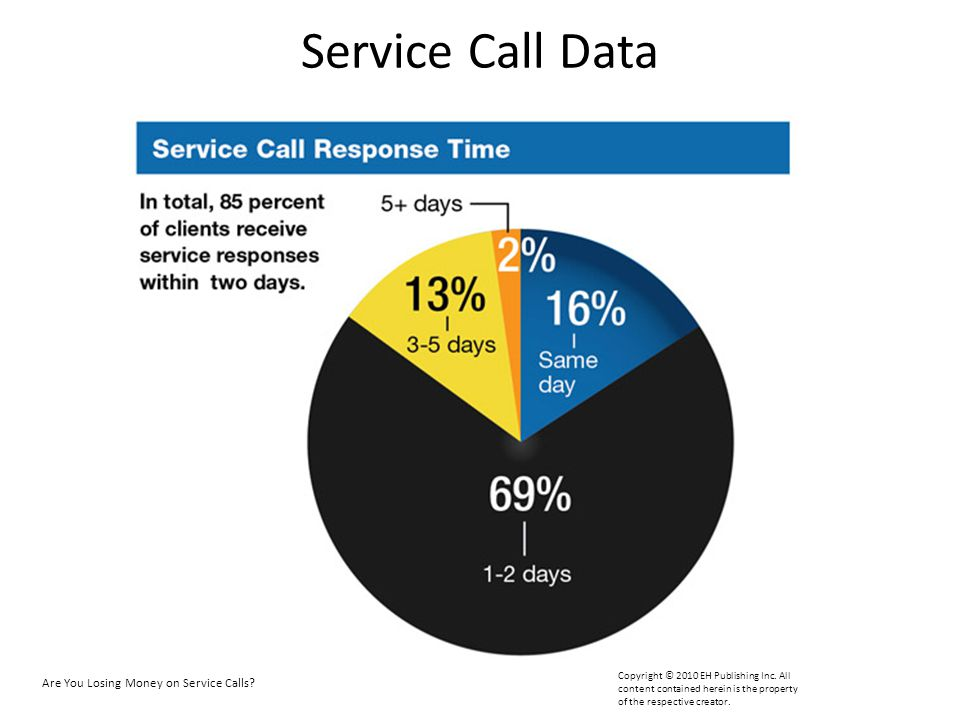Service Call Data Most of the time you are able to service a system within one or two days. Are You Losing Money on Service Calls