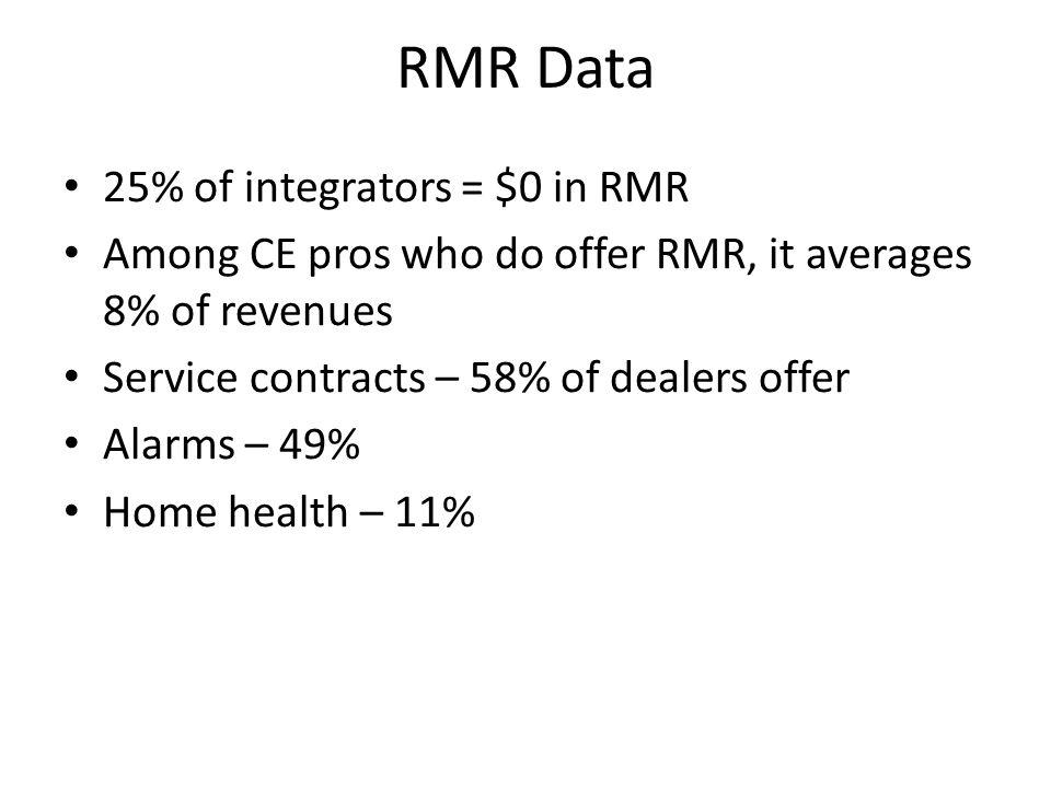 RMR Data 25% of integrators = $0 in RMR
