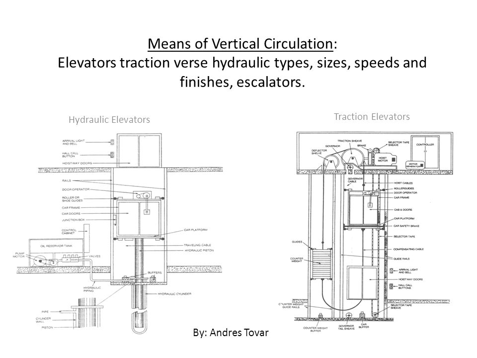 Means of Vertical Circulation: Elevators traction verse hydraulic types, sizes, speeds and finishes, escalators.