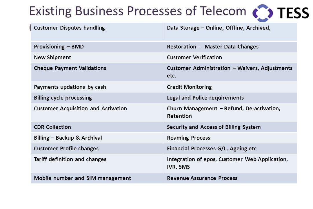 Existing Business Processes of Telecom Operator