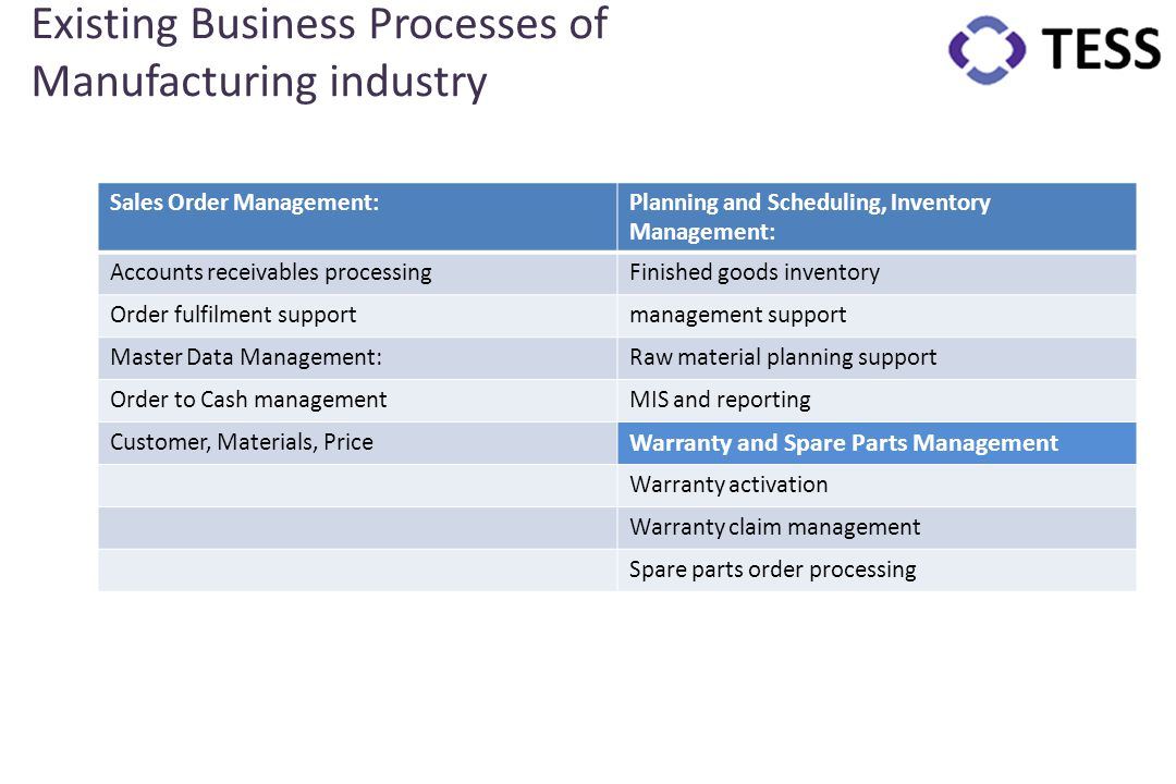 Existing Business Processes of Manufacturing industry