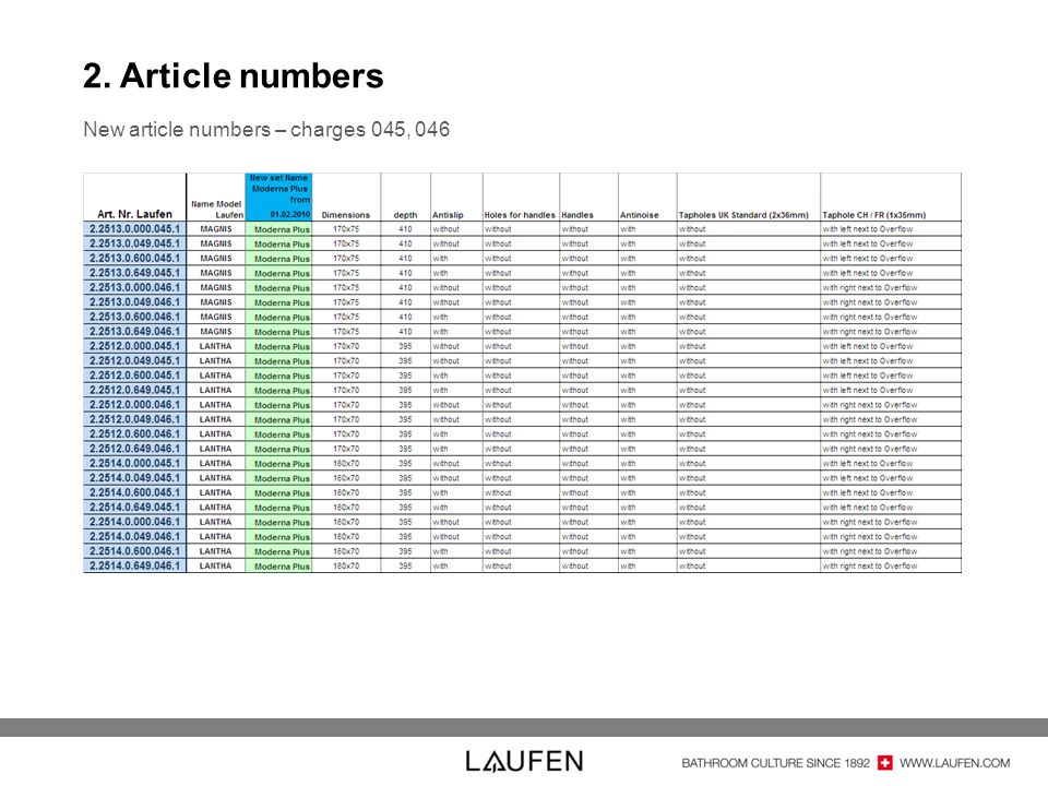 2. Article numbers New article numbers – charges 045, 046