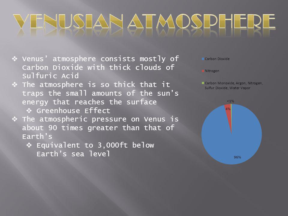 Venusian atmosphere Venus' atmosphere consists mostly of Carbon Dioxide with thick clouds of Sulfuric Acid.