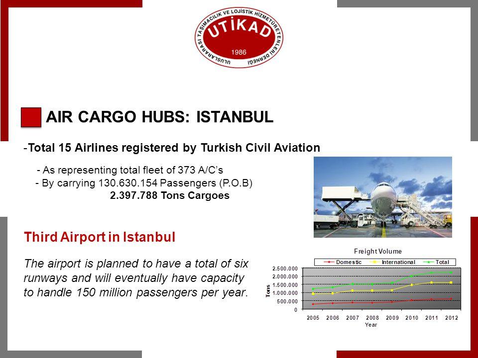 AIR CARGO HUBS: ISTANBUL