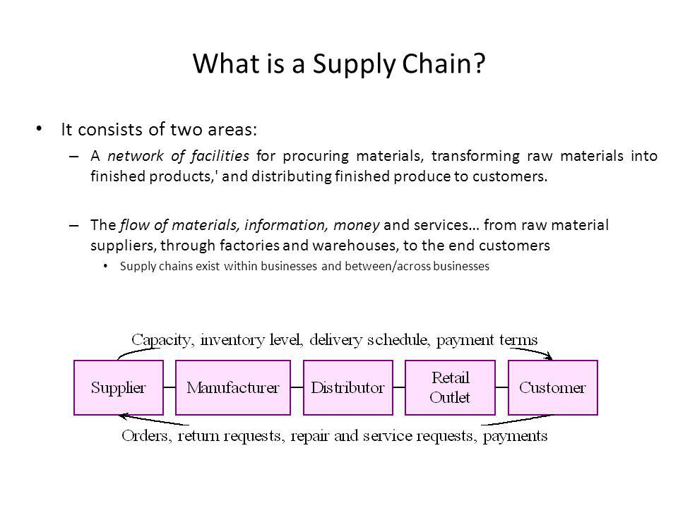What is a Supply Chain It consists of two areas: