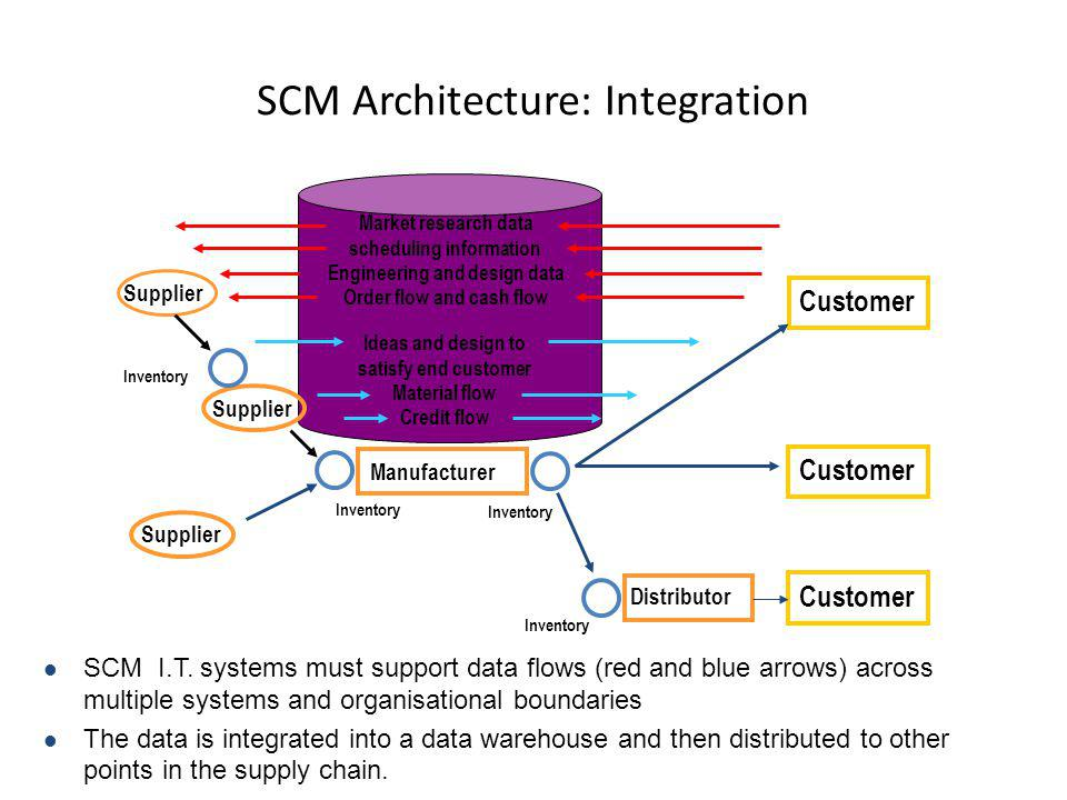 SCM Architecture: Integration