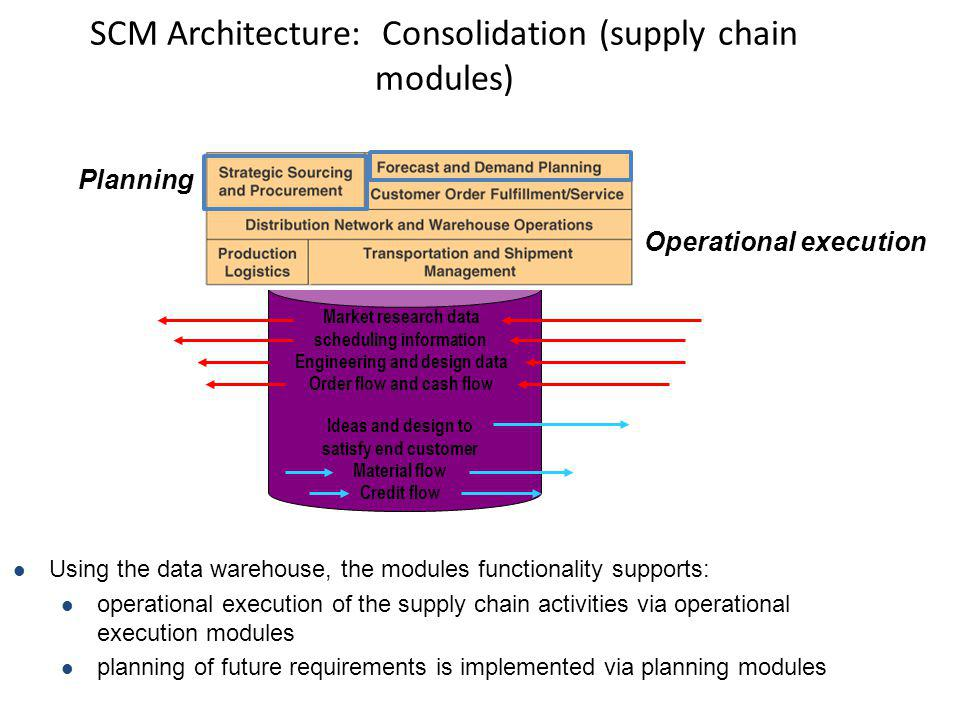 SCM Architecture: Consolidation (supply chain modules)