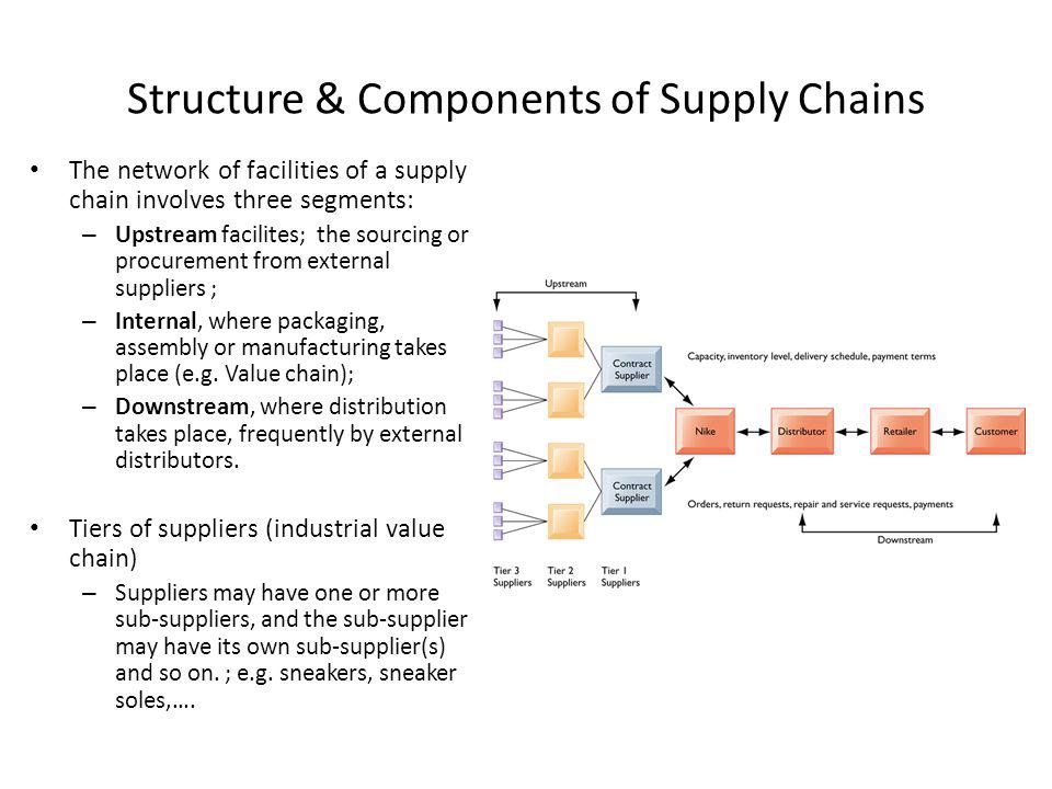 components of supply chain management Start studying chapter 10 supply chain management learn vocabulary, terms, and more with flashcards, games, and other study tools.