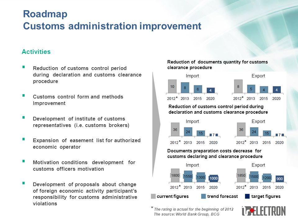 Customs administration improvement