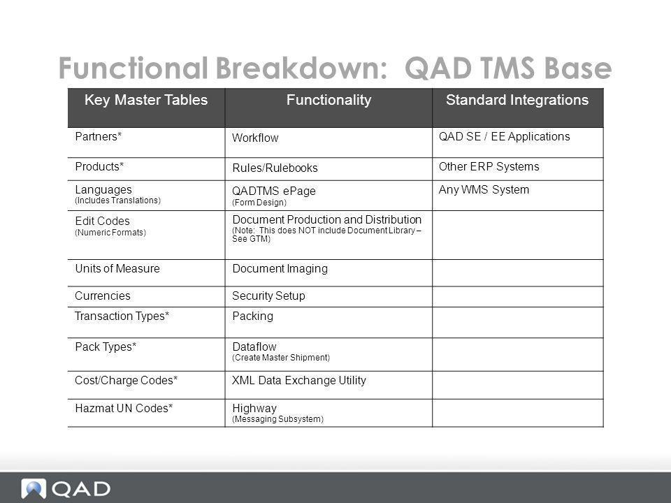 Functional Breakdown: QAD TMS Base
