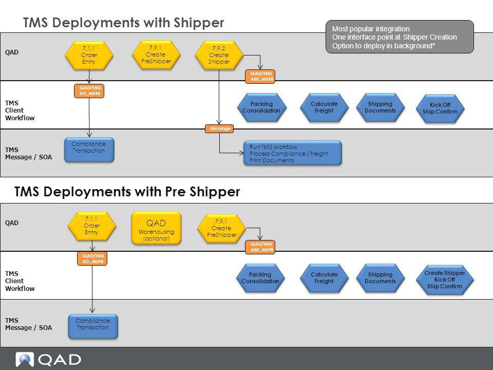 TMS Deployments with Shipper