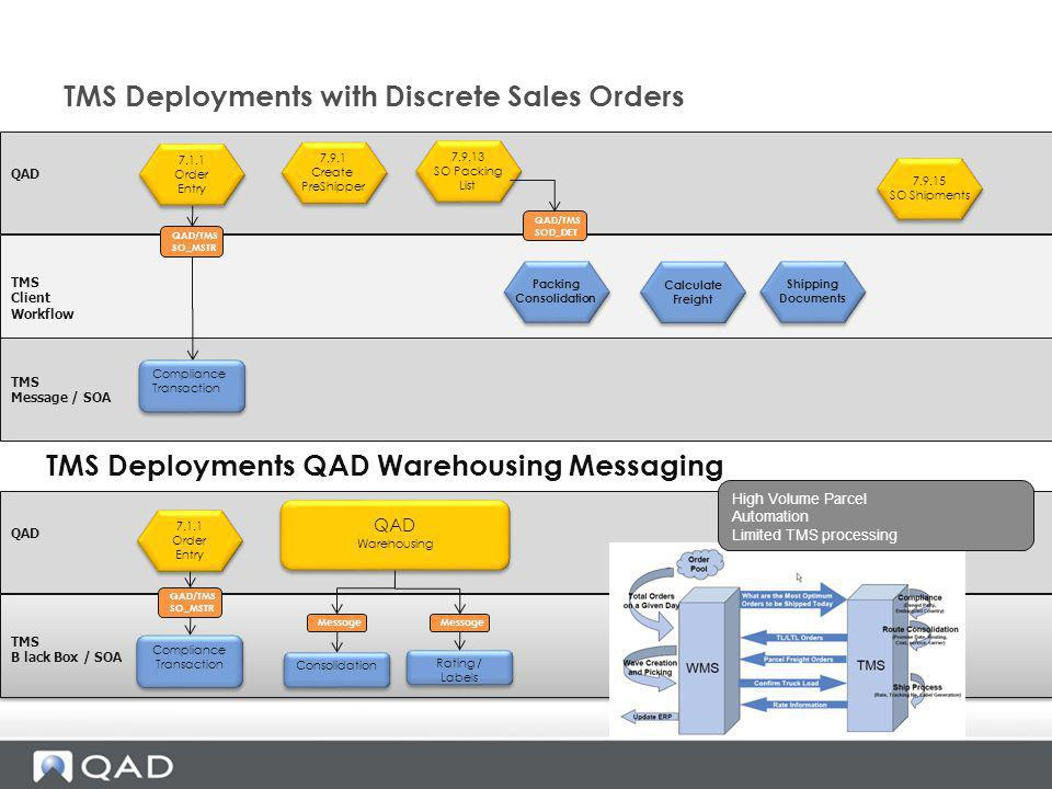TMS Deployments with Discrete Sales Orders