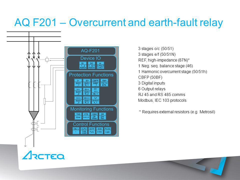 AQ F201 – Overcurrent and earth-fault relay
