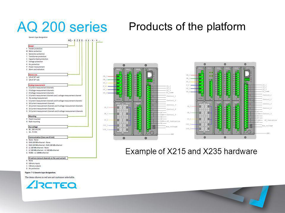 AQ 200 series Products of the platform