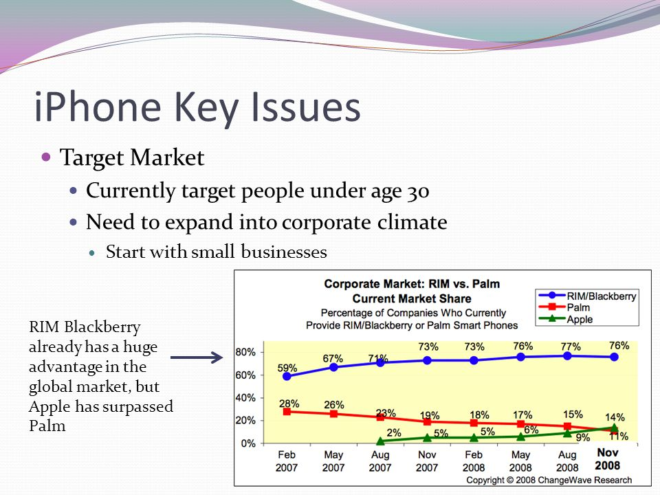 iPhone Key Issues Target Market Currently target people under age 30