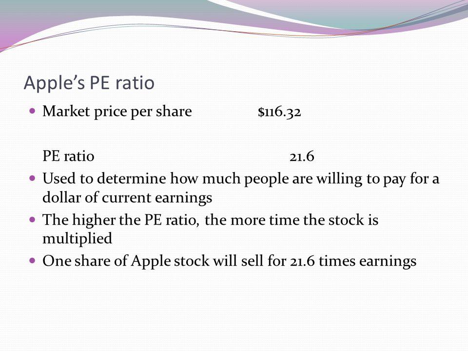 Apple's PE ratio Market price per share $116.32 PE ratio 21.6