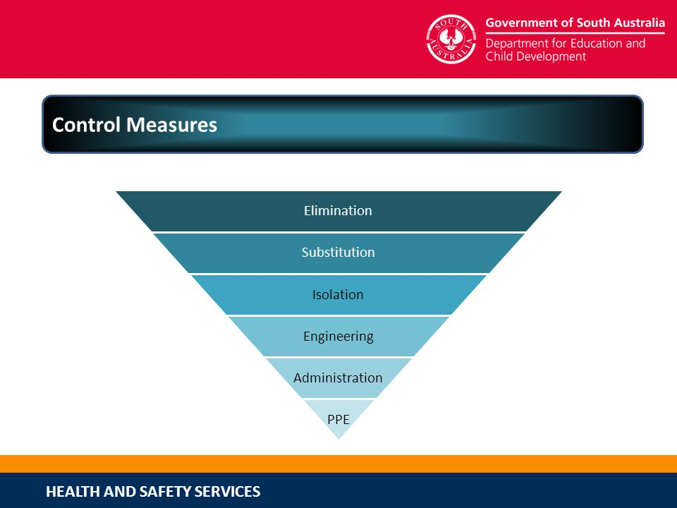 Control Measures Using the hierarchy of controls