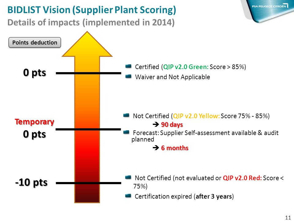 BIDLIST Vision (Supplier Plant Scoring) Details of impacts (implemented in 2014)