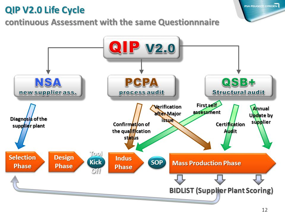 QIP V2.0 Life Cycle continuous Assessment with the same Questionnnaire