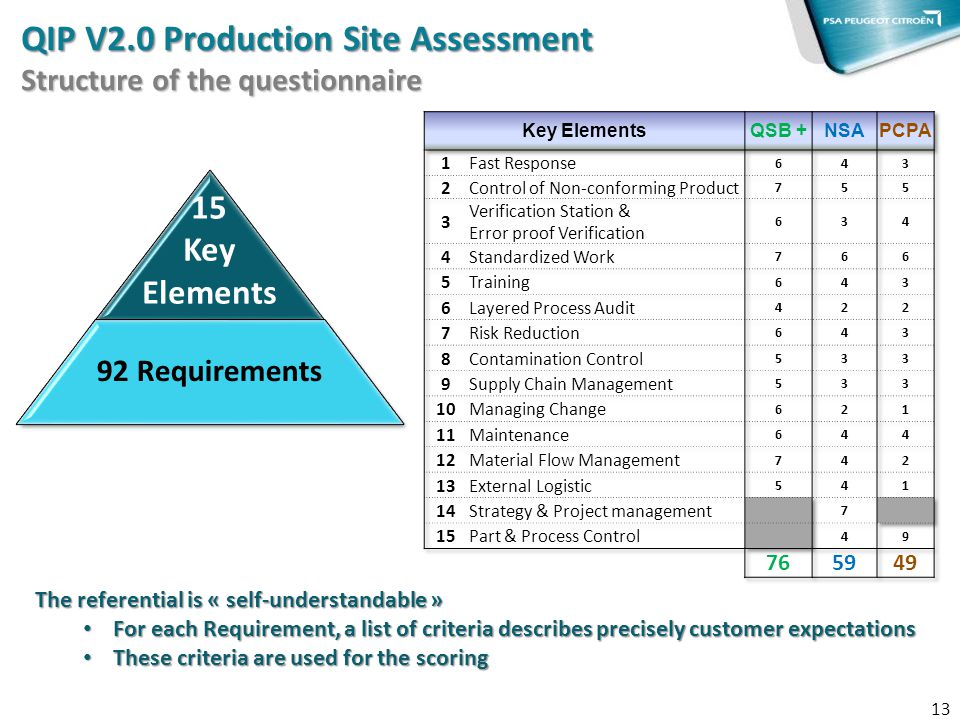 QIP V2.0 Production Site Assessment Structure of the questionnaire