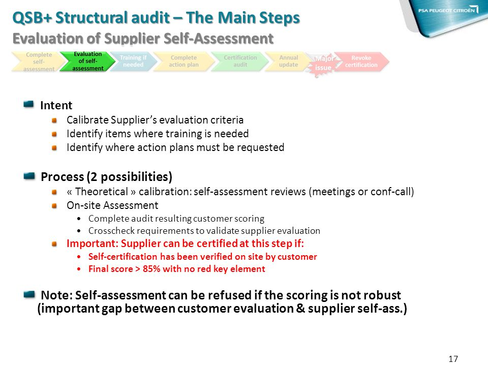 QSB+ Structural audit – The Main Steps Evaluation of Supplier Self-Assessment