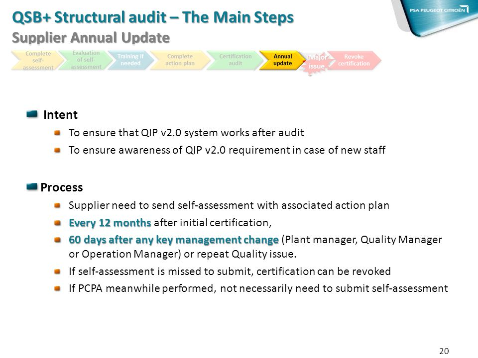 QSB+ Structural audit – The Main Steps Supplier Annual Update