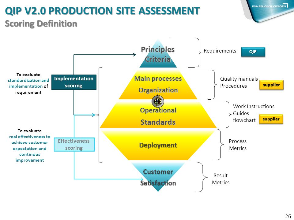 QIP V2.0 Production Site Assessment Scoring Definition