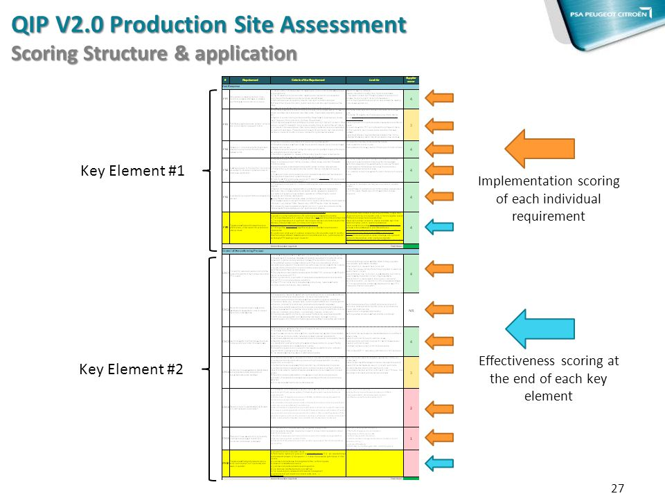 QIP V2.0 Production Site Assessment Scoring Structure & application