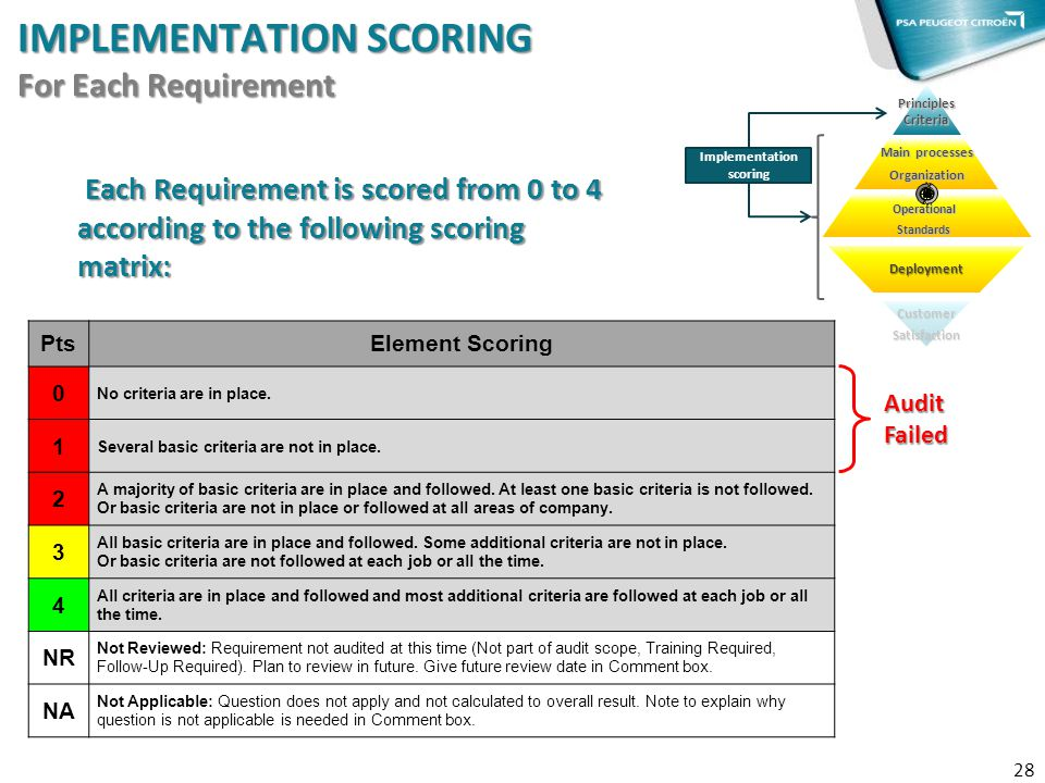 IMPLEMENTATION SCORiNG For Each Requirement