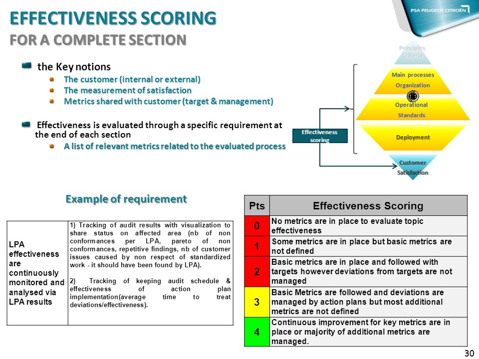 eFFEctIvENESS SCORING for a complete section