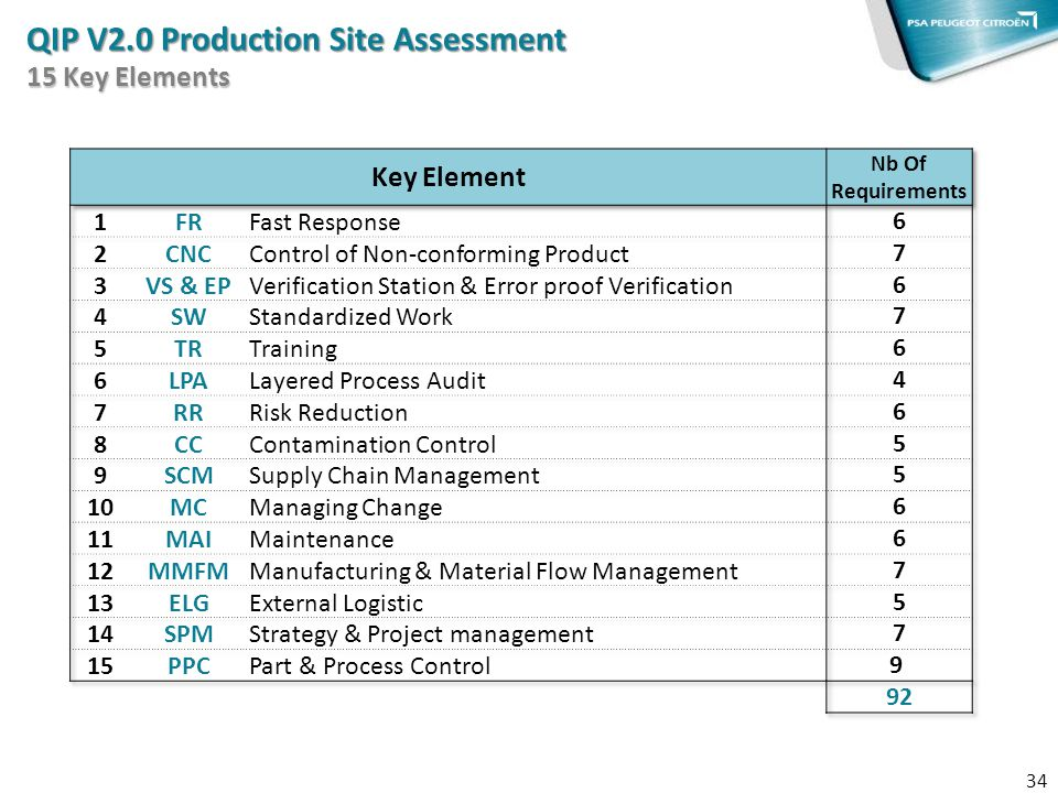 QIP V2.0 Production Site Assessment 15 Key Elements