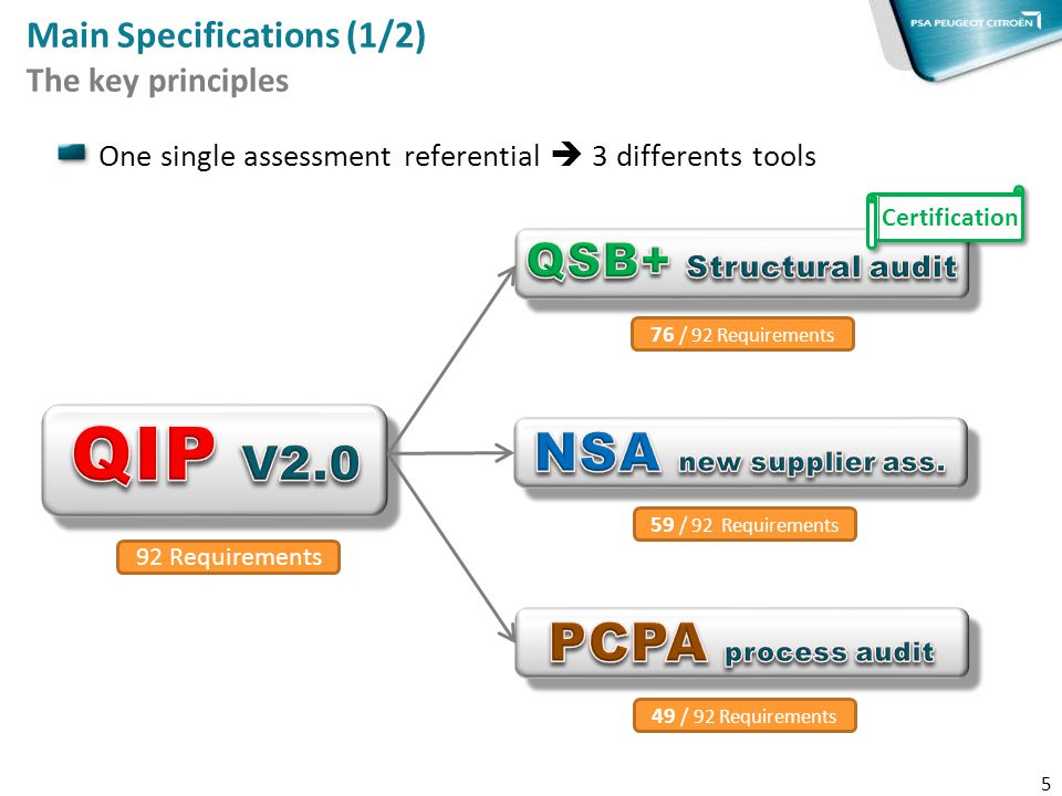 Main Specifications (1/2) The key principles