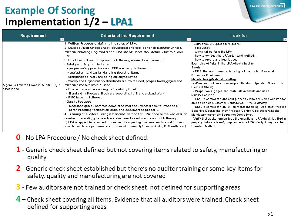 Example Of Scoring Implementation 1/2 – LPA1