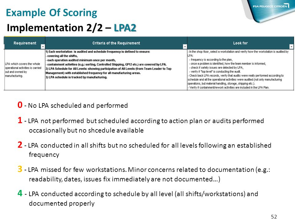 Example Of Scoring Implementation 2/2 – LPA2