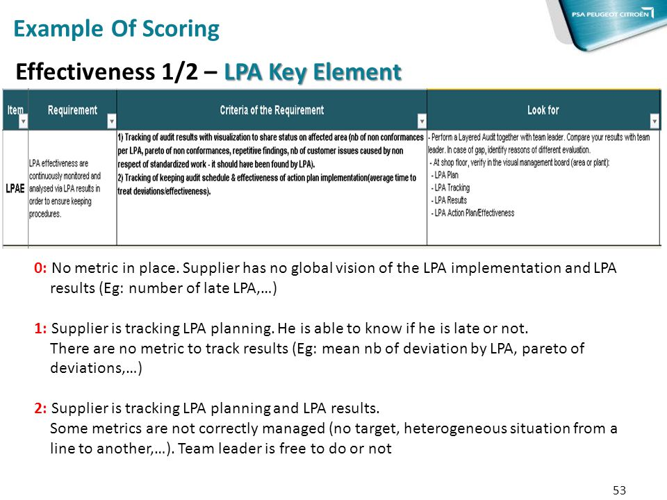 Effectiveness 1/2 – LPA Key Element