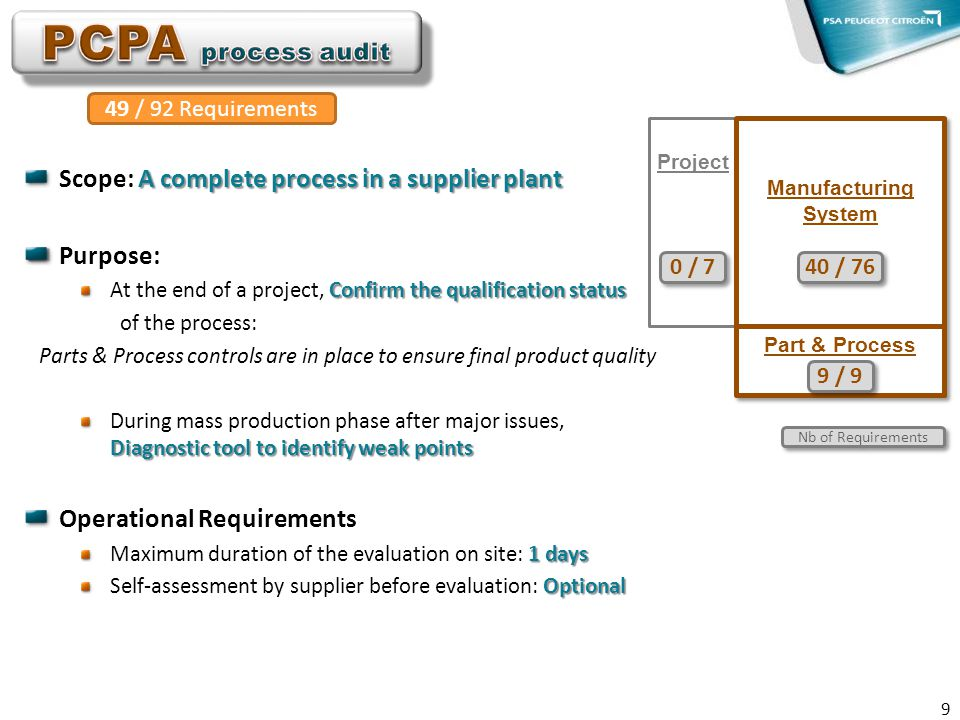 PCPA process audit Scope: A complete process in a supplier plant